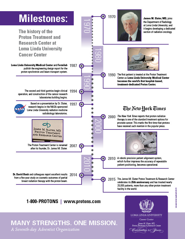 Diagram of Proton Therapy Center Milestones